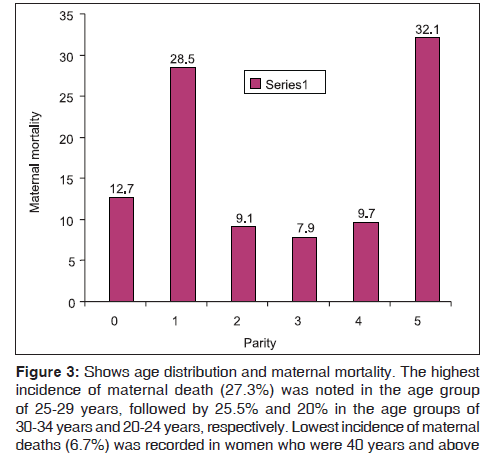 annals-medical-health-sciences-Lowest-incidence