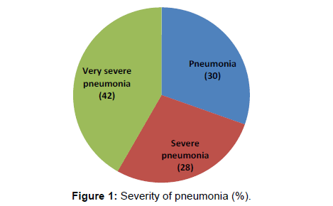 annals-medical-health-sciences-pneumonia