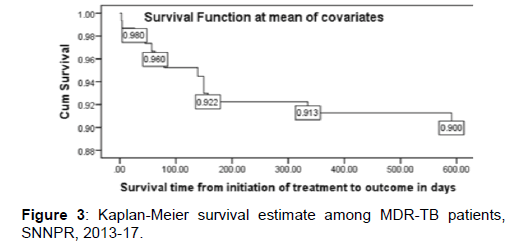 annals-medical-health-sciences-survival-estimate