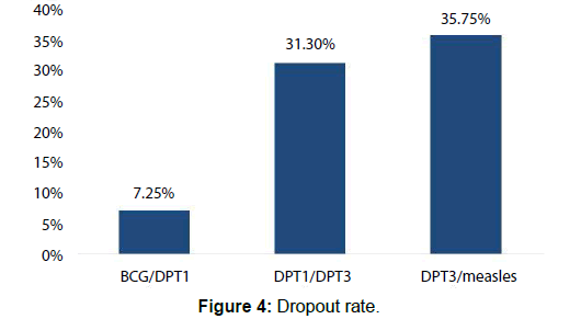 Annals-Medical-Dropout-rate