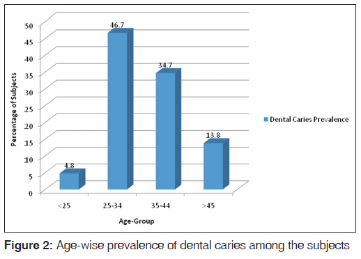 annals-medical-health-Age-wise-prevalence