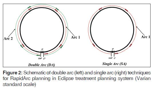 annals-medical-health-Eclipse-treatment-planning
