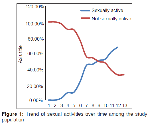annals-medical-health-Trend-sexual-activities