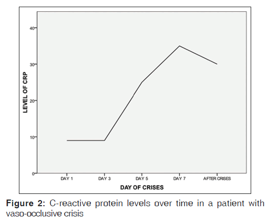 annals-medical-health-reactive-protein-levels