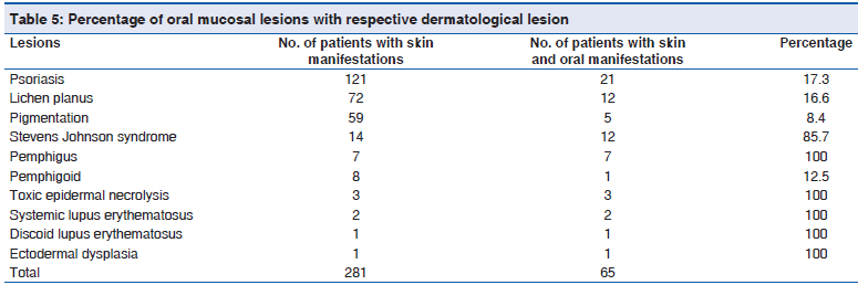 A Study on Oral Mucosal Lesions in 3500 Patients with Dermatolo
