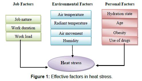 annals-medical-health-sciences-Effective-factors-heat-stress