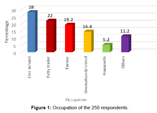annals-medical-health-sciences-Occupation-respondents