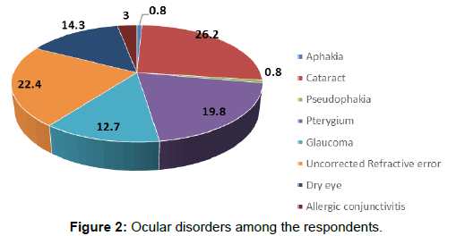 annals-medical-health-sciences-Ocular-disorders-respondents