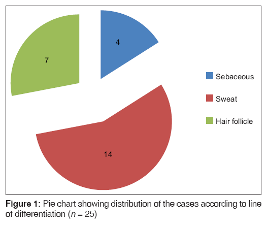 Annals Medical Health Sciences Pie Chart 280 Hair Biopsy Results Diagnosed With