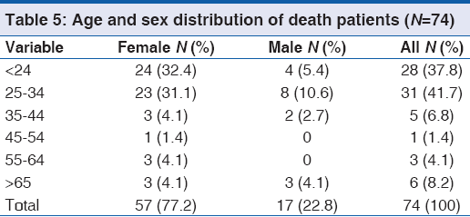 A Survey of Characteristics of Self-Immolation in theNorthern Ir