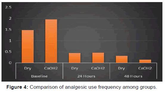 annals-medical-health-sciences-analgesic