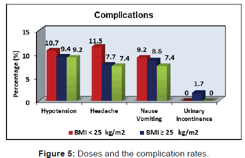 annals-medical-health-sciences-complication-rates