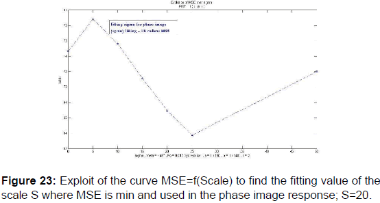 annals-medical-health-sciences-curve-MSE