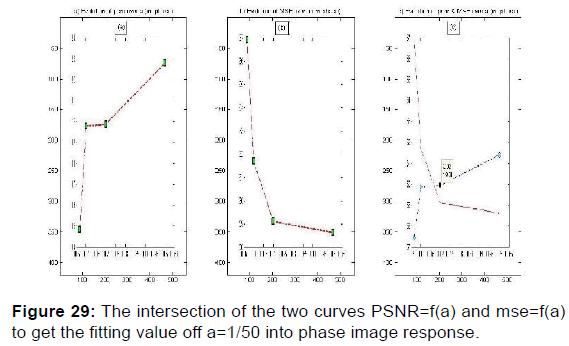 annals-medical-health-sciences-curves-PSNR