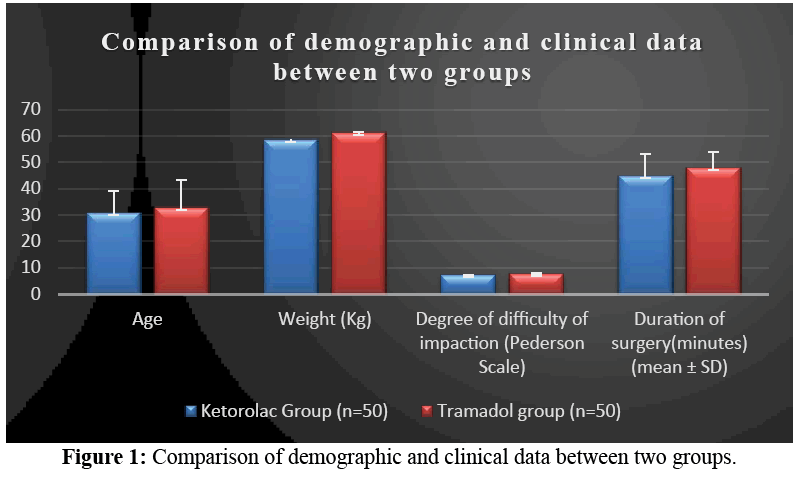 annals-medical-health-sciences-demographic-clinical