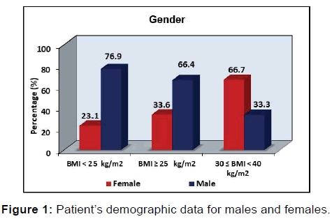 annals-medical-health-sciences-demographic-data