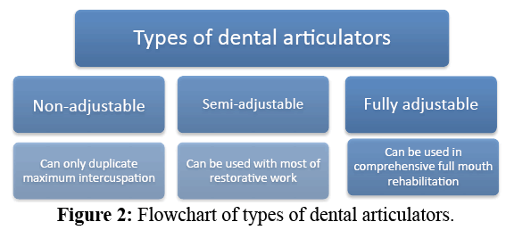 annals-medical-health-sciences-dental-articulators