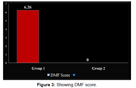 annals-medical-health-sciences-dmf