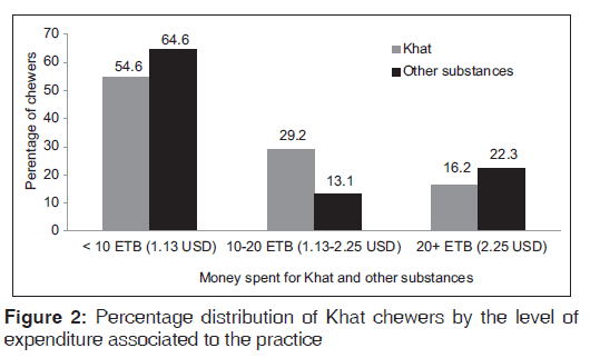 annals-medical-health-sciences-expenditure-associated