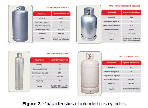 annals-medical-health-sciences-gas-cylinders
