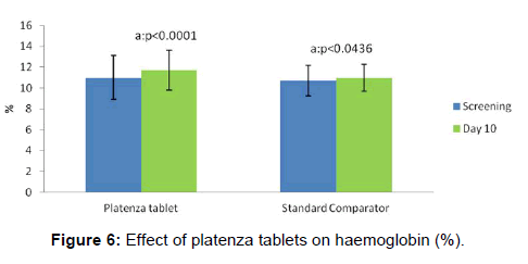 Clinical Evaluation for the Thrombopoietic Activity of Platenza
