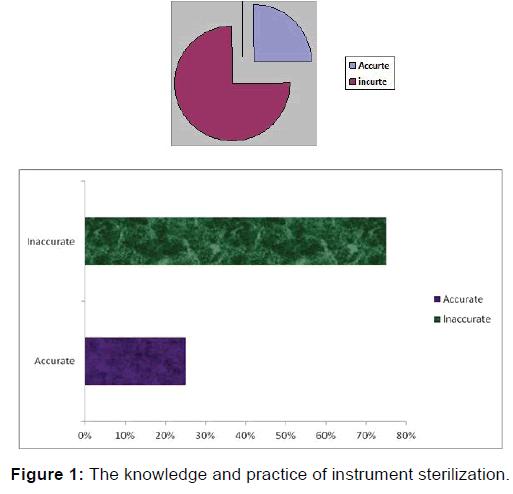 annals-medical-health-sciences-instrument-sterilization