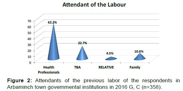 annals-medical-health-sciences-labor