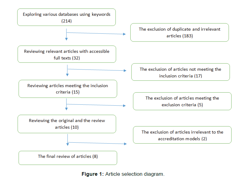 annals-medical-health-sciences-research-selection-diagram