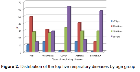annals-medical-health-sciences-respiratory