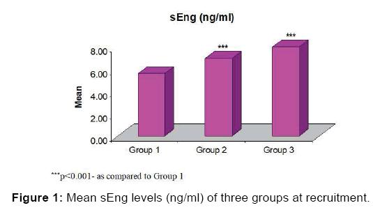 annals-medical-health-sciences-sEng-levels