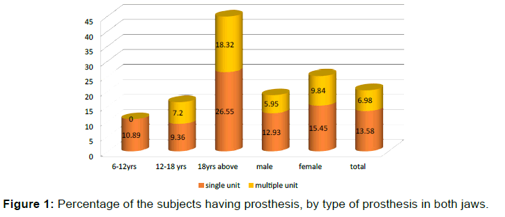annals-medical-health-sciences-subjects-prosthesis