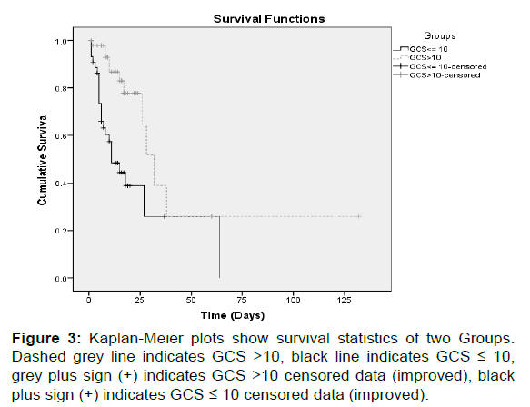 Acid Base Electrolyte Imbalance and Survival Outcome of Low Gla