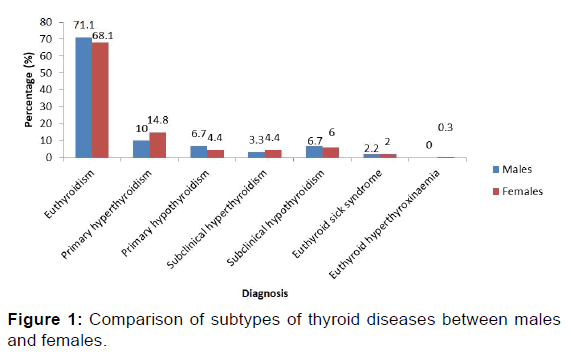 annals-medical-health-sciences-thyroid-diseases