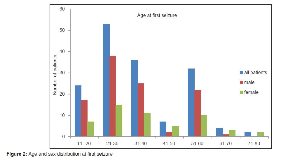 annals-medical-health-sex-distribution